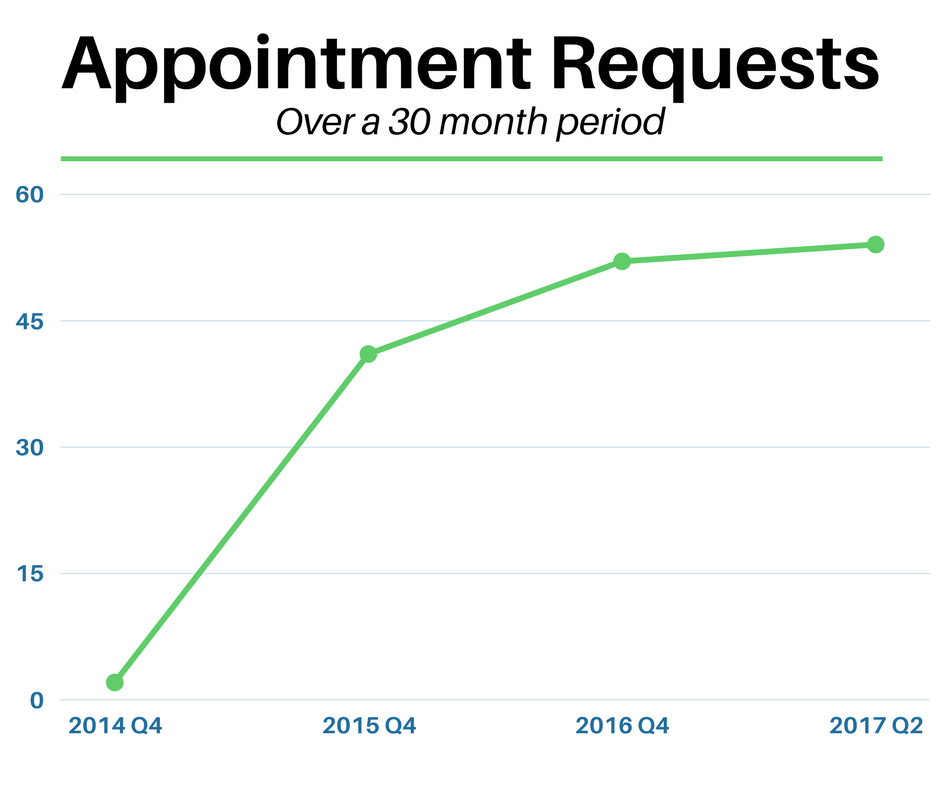 appointment requests